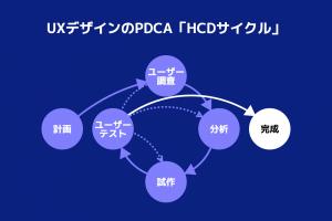 図 - HCDサイクル