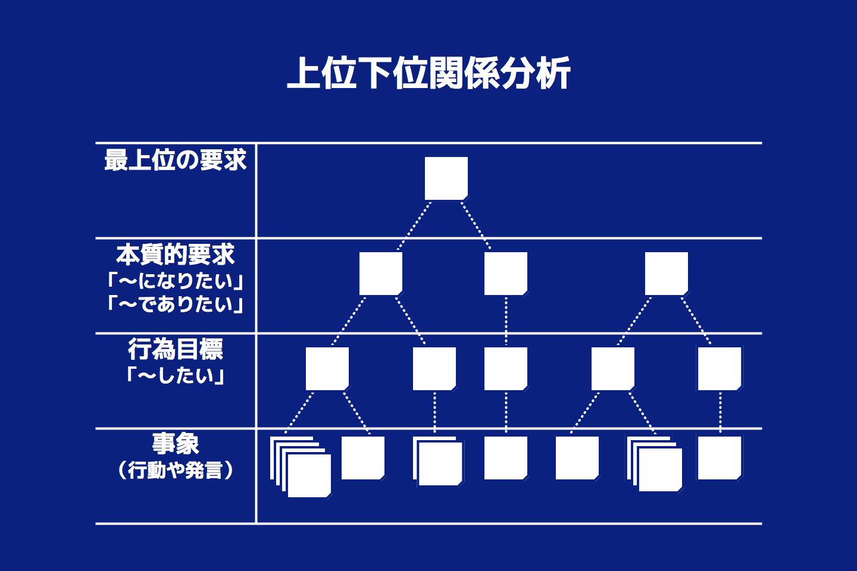図 - 上位下位関係分析