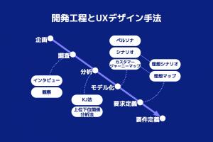 図 - UXデザイン手法(1)顧客理解