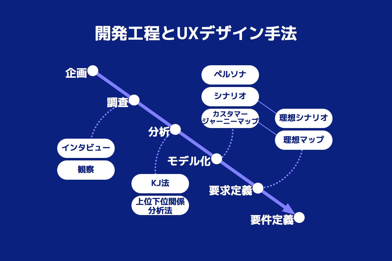 図 - UXデザインの手法一覧