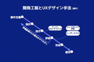 図 - UXデザイン手法(2)仮説検証