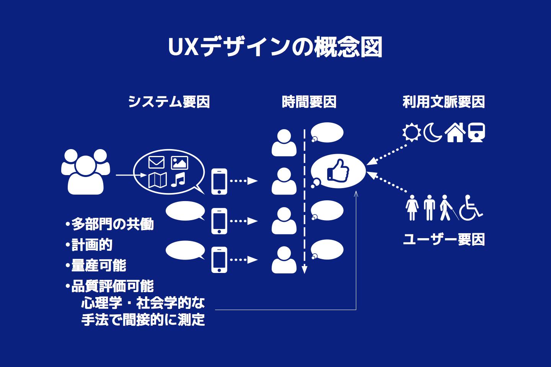 UXデザイン概念図