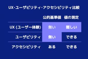 図 - UX・ユーザビリティ・アクセシビリティ比較