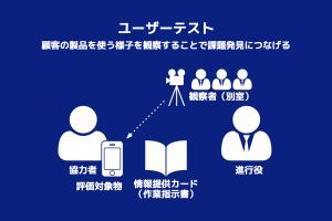 図 - ユーザーテスト