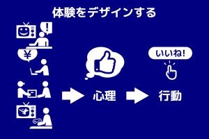 図 - UXデザインのイメージ