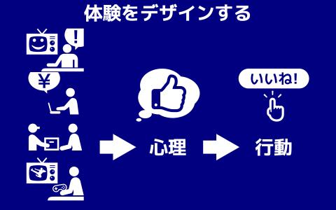 図 UXデザインの概念