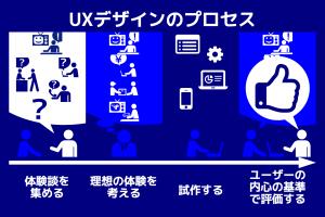 図 - UXデザインのプロセス