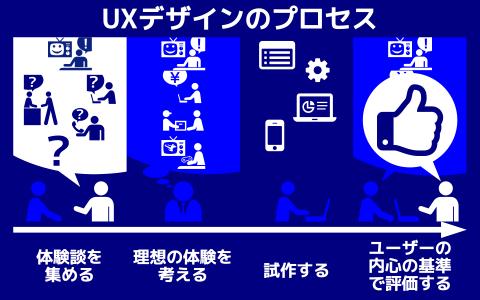 図 UXデザインのプロセス